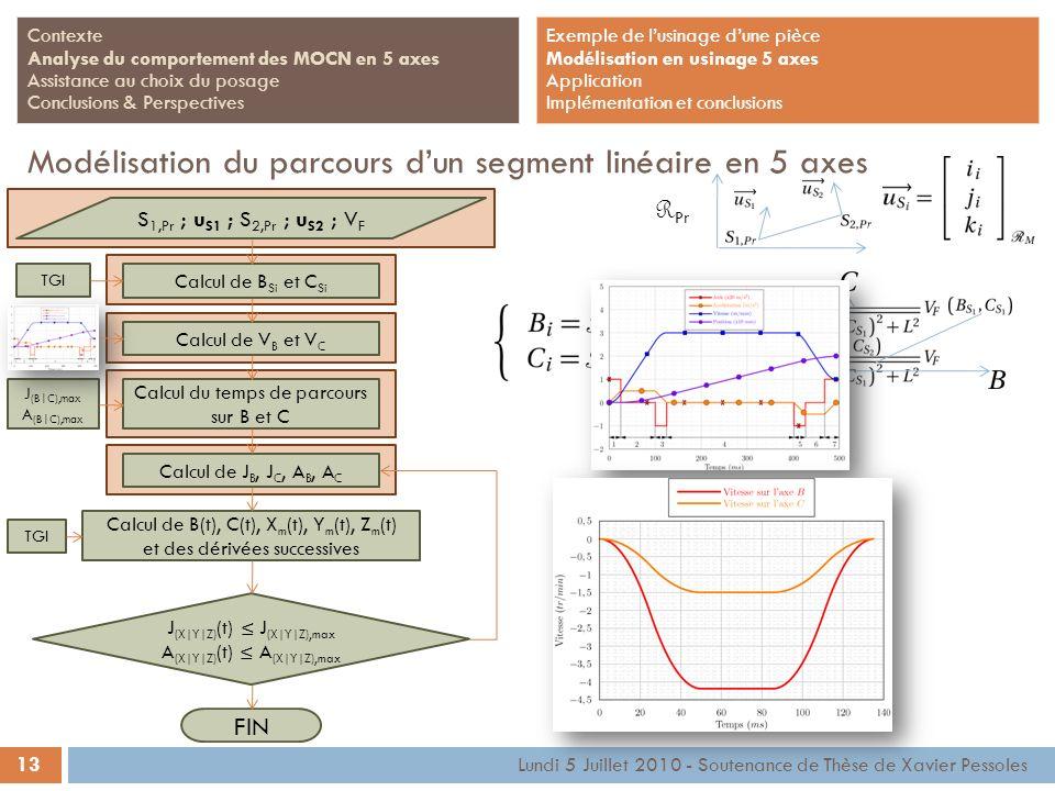 13 Lundi 5 Juillet 2010 - Soutenance de Thèse de Xavier Pessoles Contexte Analyse du comportement des MOCN en 5 axes Assistance au choix du posage Con