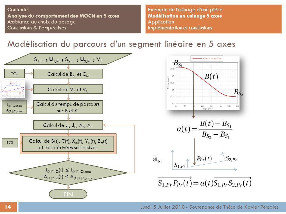 14 Lundi 5 Juillet 2010 - Soutenance de Thèse de Xavier Pessoles Contexte Analyse du comportement des MOCN en 5 axes Assistance au choix du posage Con
