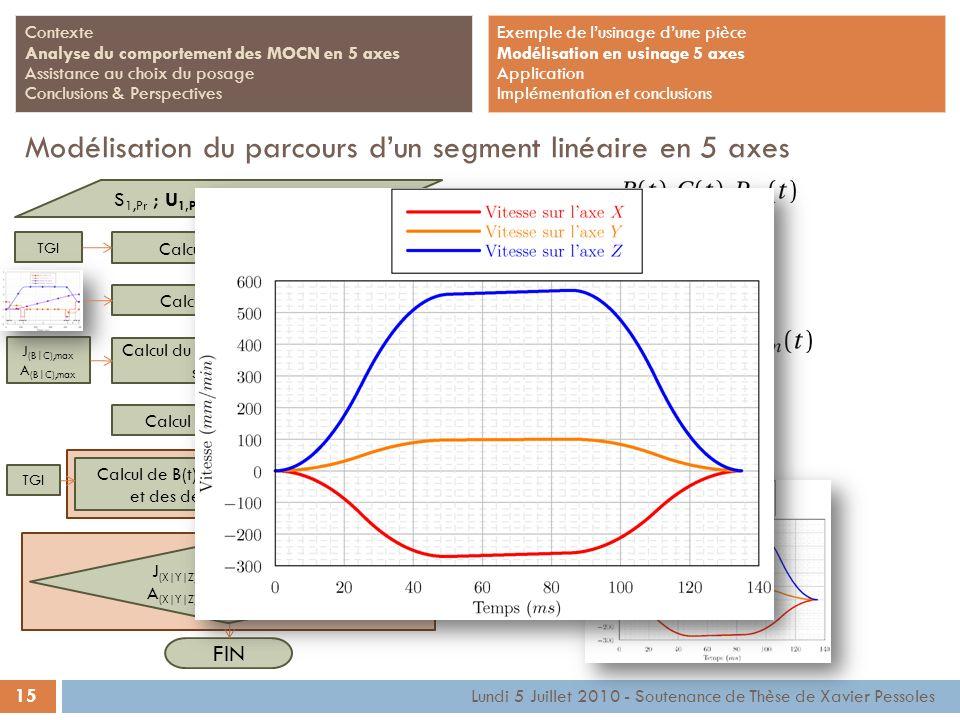 15 Lundi 5 Juillet 2010 - Soutenance de Thèse de Xavier Pessoles Contexte Analyse du comportement des MOCN en 5 axes Assistance au choix du posage Con