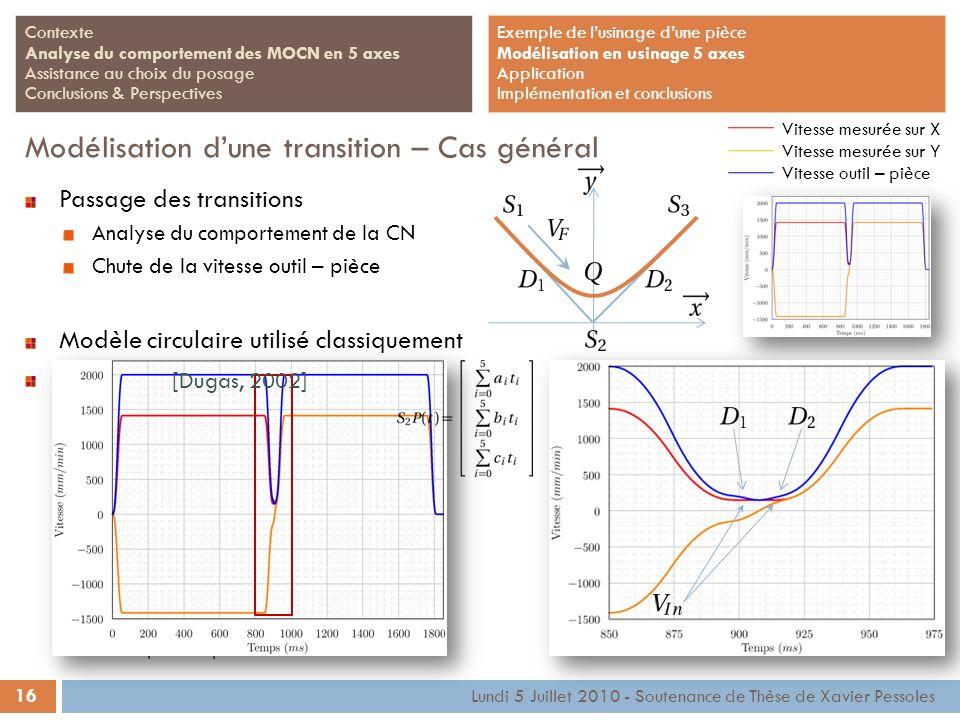 16 Lundi 5 Juillet 2010 - Soutenance de Thèse de Xavier Pessoles Contexte Analyse du comportement des MOCN en 5 axes Assistance au choix du posage Con