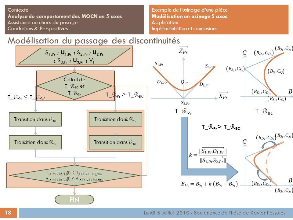 18 Lundi 5 Juillet 2010 - Soutenance de Thèse de Xavier Pessoles Contexte Analyse du comportement des MOCN en 5 axes Assistance au choix du posage Con