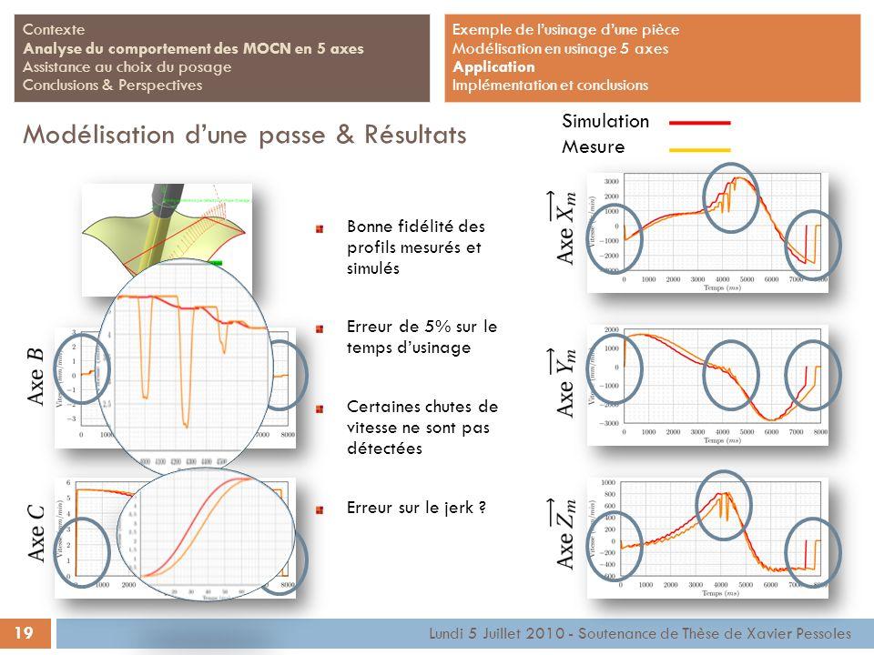 19 Lundi 5 Juillet 2010 - Soutenance de Thèse de Xavier Pessoles Contexte Analyse du comportement des MOCN en 5 axes Assistance au choix du posage Con