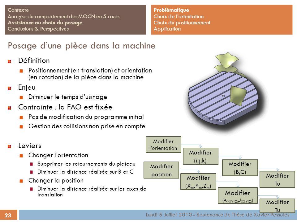 Lundi 5 Juillet 2010 - Soutenance de Thèse de Xavier Pessoles Contexte Analyse du comportement des MOCN en 5 axes Assistance au choix du posage Conclu