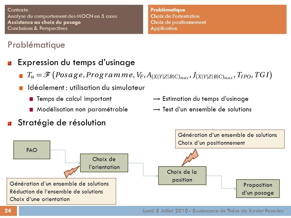 24 Lundi 5 Juillet 2010 - Soutenance de Thèse de Xavier Pessoles Contexte Analyse du comportement des MOCN en 5 axes Assistance au choix du posage Con
