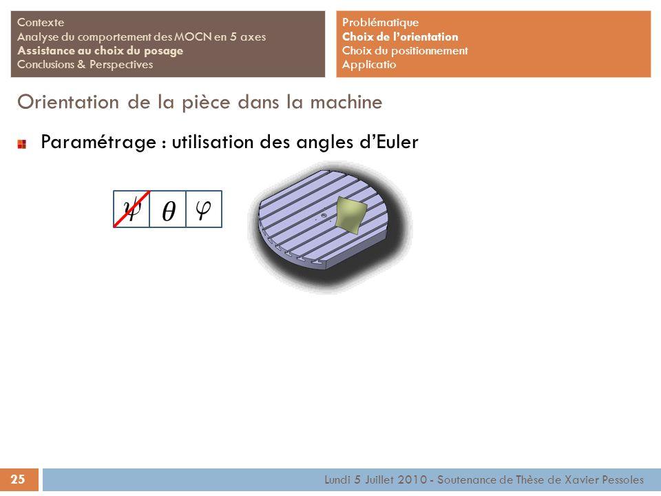 25 Lundi 5 Juillet 2010 - Soutenance de Thèse de Xavier Pessoles Contexte Analyse du comportement des MOCN en 5 axes Assistance au choix du posage Con