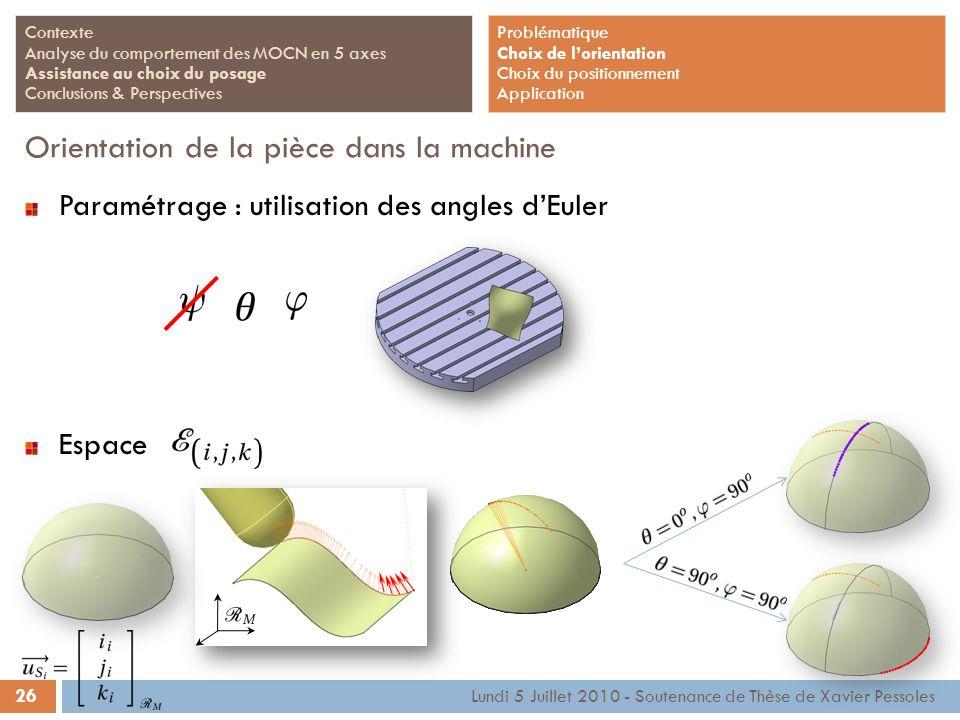 26 Lundi 5 Juillet 2010 - Soutenance de Thèse de Xavier Pessoles Contexte Analyse du comportement des MOCN en 5 axes Assistance au choix du posage Con