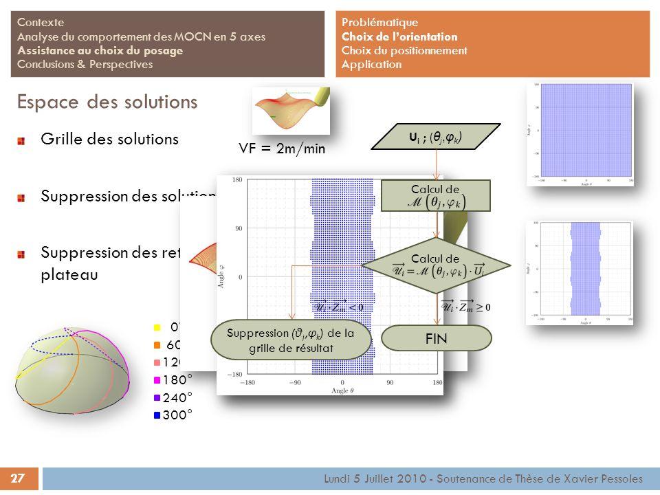 27 Lundi 5 Juillet 2010 - Soutenance de Thèse de Xavier Pessoles Contexte Analyse du comportement des MOCN en 5 axes Assistance au choix du posage Con