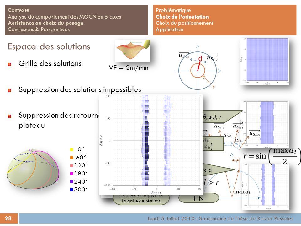 28 Lundi 5 Juillet 2010 - Soutenance de Thèse de Xavier Pessoles Contexte Analyse du comportement des MOCN en 5 axes Assistance au choix du posage Con