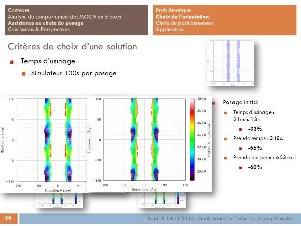 29 Lundi 5 Juillet 2010 - Soutenance de Thèse de Xavier Pessoles Contexte Analyse du comportement des MOCN en 5 axes Assistance au choix du posage Con