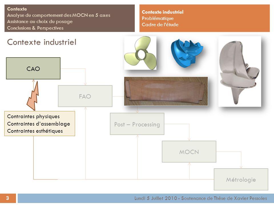 FAOPost – ProcessingMOCNMétrologie 3 Contexte Analyse du comportement des MOCN en 5 axes Assistance au choix du posage Conclusions & Perspectives Cont