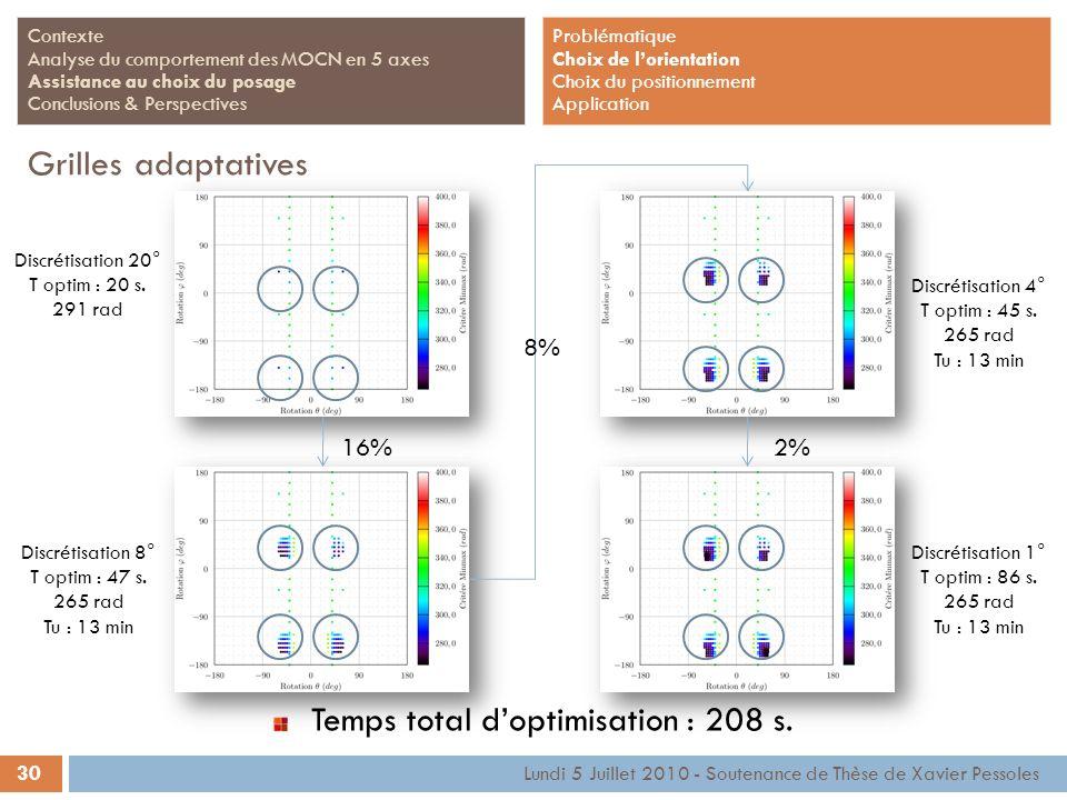 30 Lundi 5 Juillet 2010 - Soutenance de Thèse de Xavier Pessoles Contexte Analyse du comportement des MOCN en 5 axes Assistance au choix du posage Con