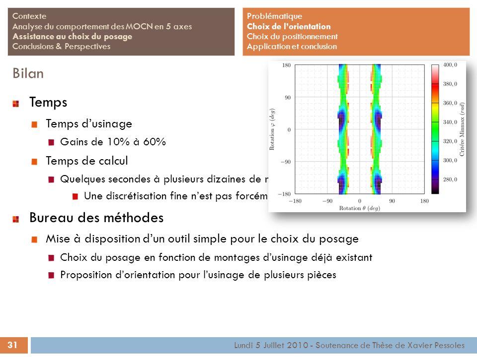 31 Lundi 5 Juillet 2010 - Soutenance de Thèse de Xavier Pessoles Contexte Analyse du comportement des MOCN en 5 axes Assistance au choix du posage Con