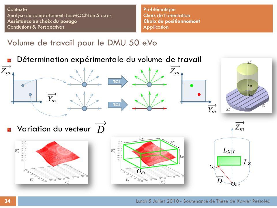 34 Lundi 5 Juillet 2010 - Soutenance de Thèse de Xavier Pessoles Contexte Analyse du comportement des MOCN en 5 axes Assistance au choix du posage Con