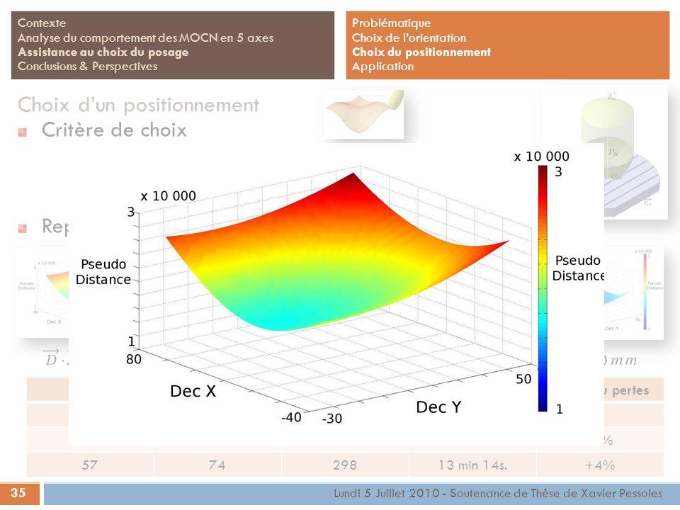 35 Lundi 5 Juillet 2010 - Soutenance de Thèse de Xavier Pessoles Contexte Analyse du comportement des MOCN en 5 axes Assistance au choix du posage Con