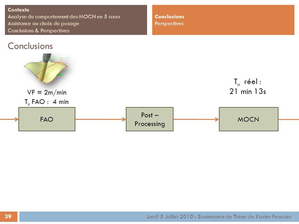 39 Contexte Analyse du comportement des MOCN en 5 axes Assistance au choix du posage Conclusions & Perspectives Conclusions Lundi 5 Juillet 2010 - Sou