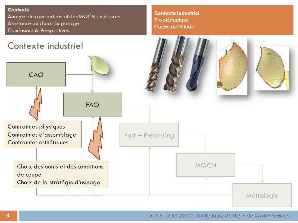CAO Post – ProcessingMOCNMétrologie 4 Contexte Analyse du comportement des MOCN en 5 axes Assistance au choix du posage Conclusions & Perspectives Con