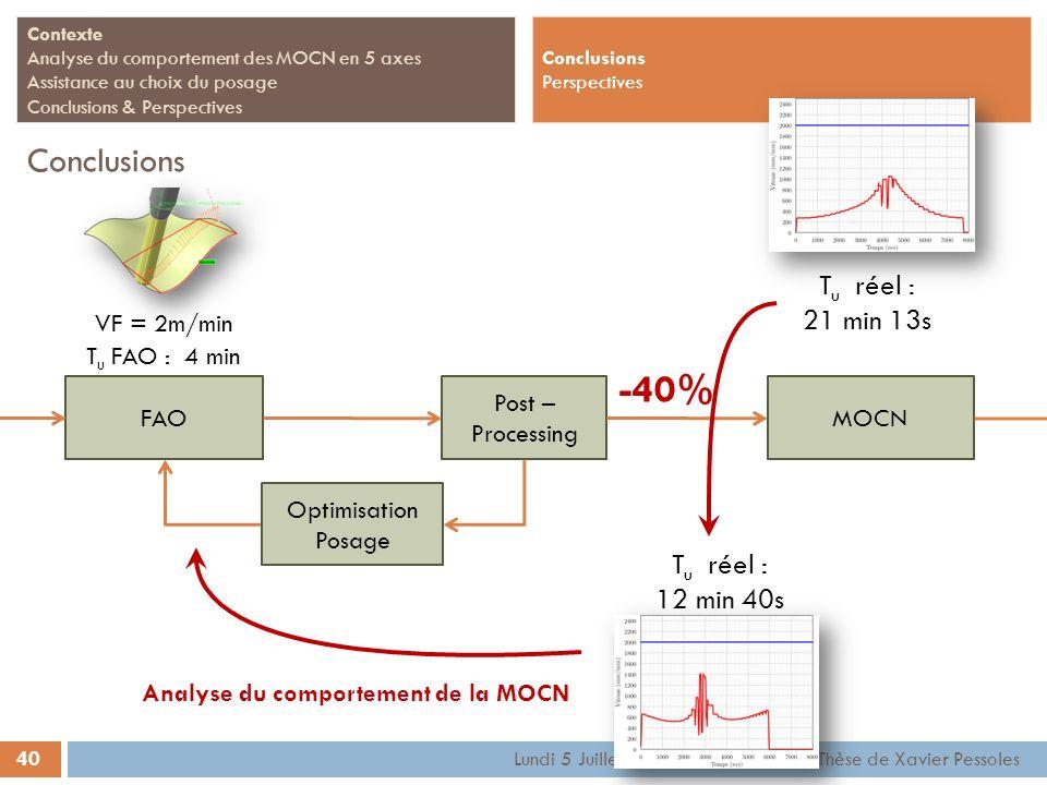40 Contexte Analyse du comportement des MOCN en 5 axes Assistance au choix du posage Conclusions & Perspectives Conclusions Lundi 5 Juillet 2010 - Sou
