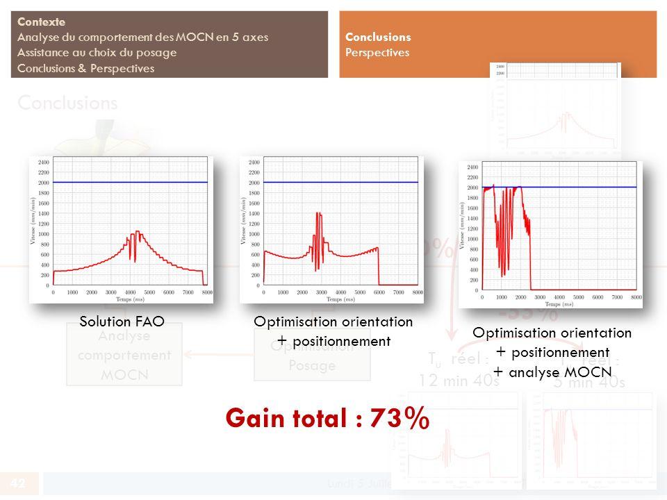 42 Contexte Analyse du comportement des MOCN en 5 axes Assistance au choix du posage Conclusions & Perspectives Conclusions Lundi 5 Juillet 2010 - Sou