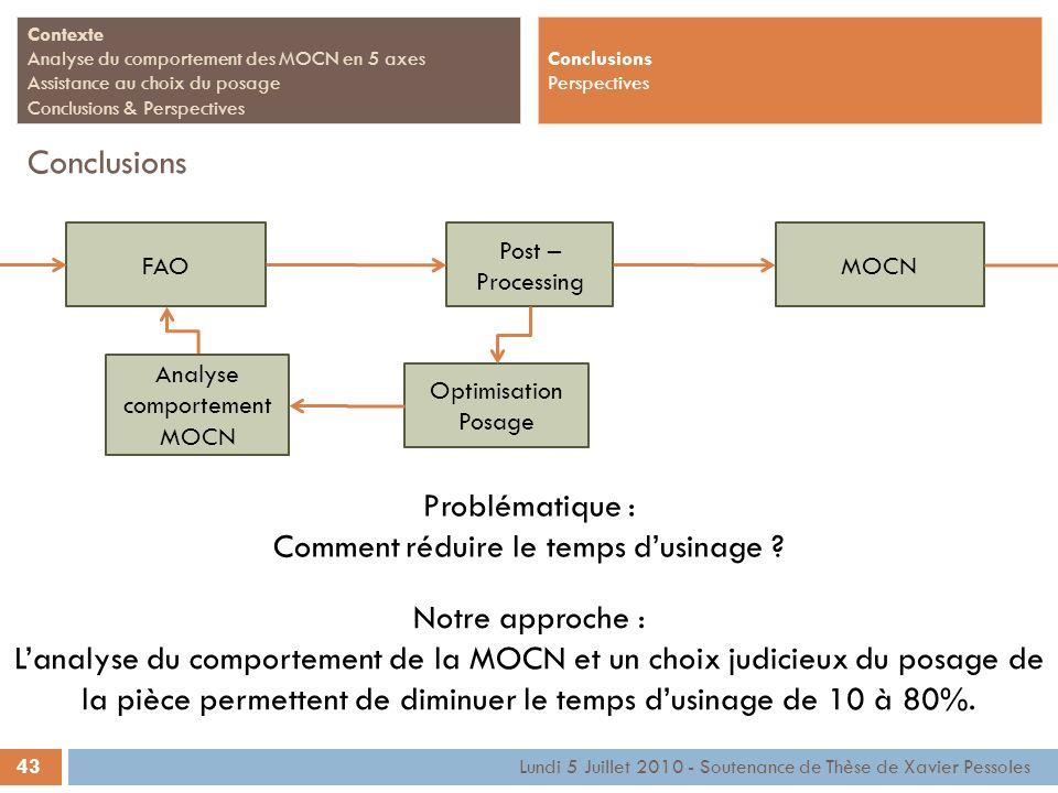 43 Contexte Analyse du comportement des MOCN en 5 axes Assistance au choix du posage Conclusions & Perspectives Conclusions Lundi 5 Juillet 2010 - Sou
