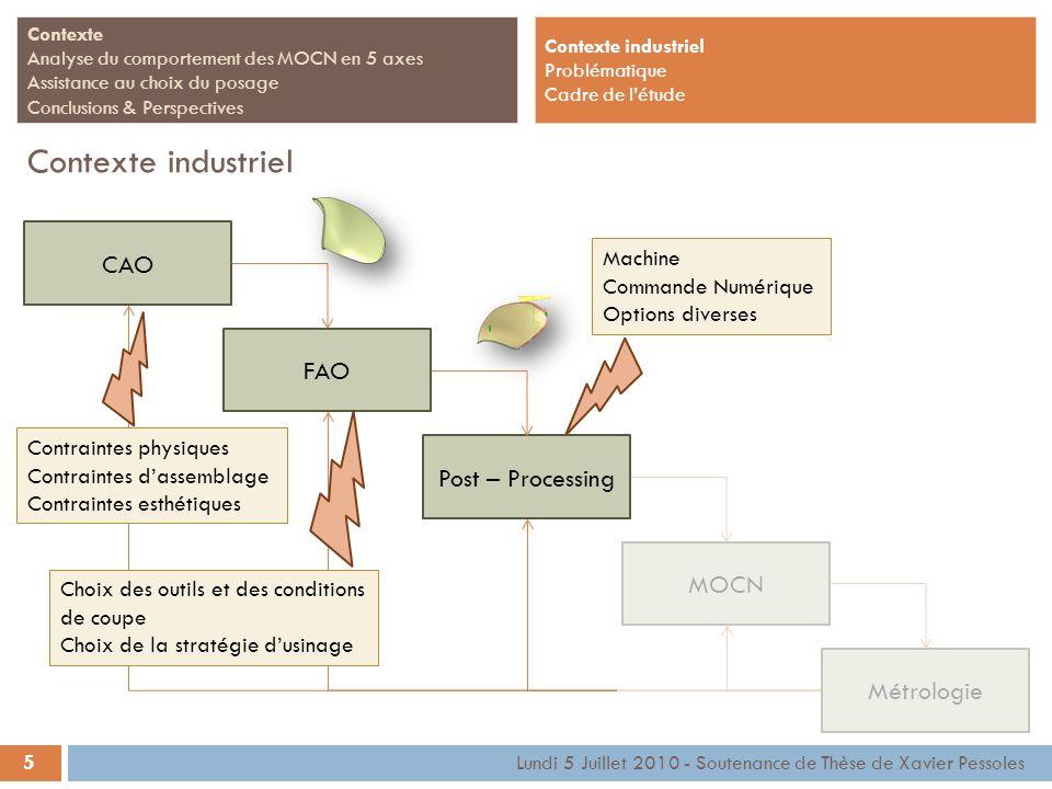 CAO FAOMOCNMétrologie Machine Commande Numérique Options diverses 5 Contexte Analyse du comportement des MOCN en 5 axes Assistance au choix du posage