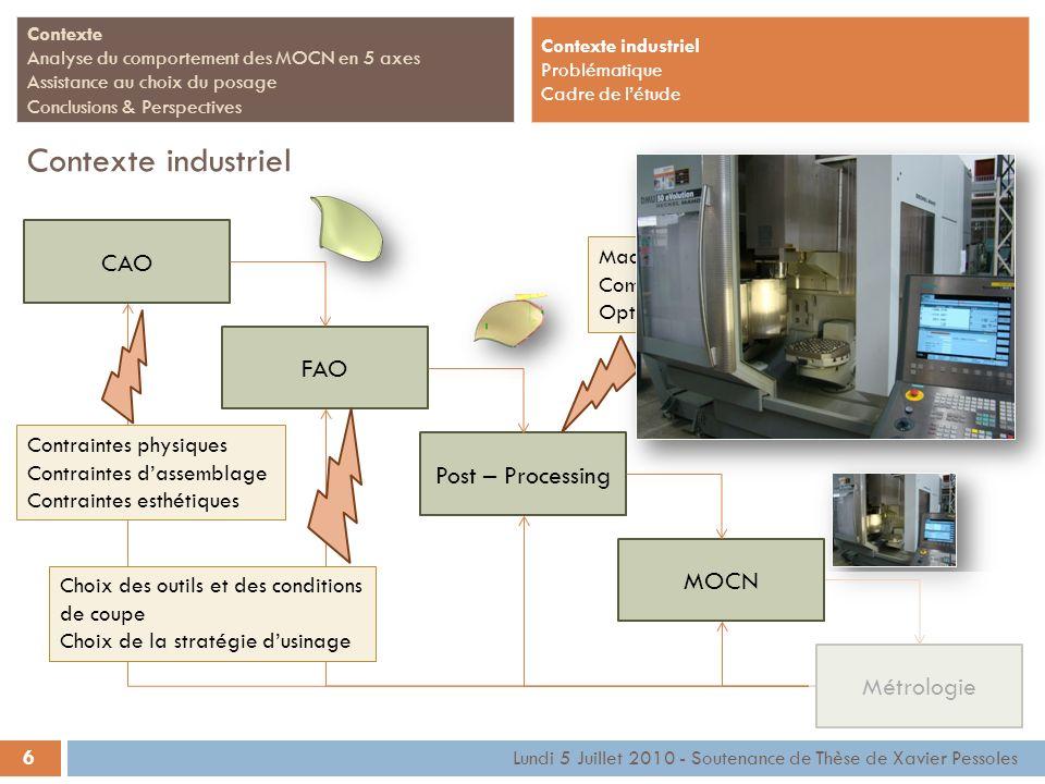 CAO FAOPost – ProcessingMétrologie Machine Commande Numérique Options diverses 6 Contexte Analyse du comportement des MOCN en 5 axes Assistance au cho