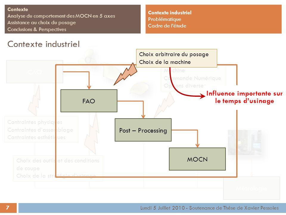 CAO Métrologie Machine Commande Numérique Options diverses 7 Contexte Analyse du comportement des MOCN en 5 axes Assistance au choix du posage Conclus