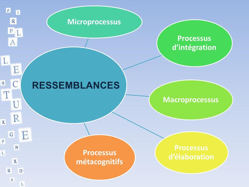 Microprocessus Processus dintégration Macroprocessus Processus délaboration Processus métacognitifs RESSEMBLANCES