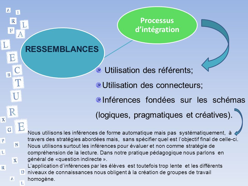 Processus dintégration RESSEMBLANCES Utilisation des référents; Utilisation des connecteurs; Inférences fondées sur les schémas (logiques, pragmatiques et créatives).
