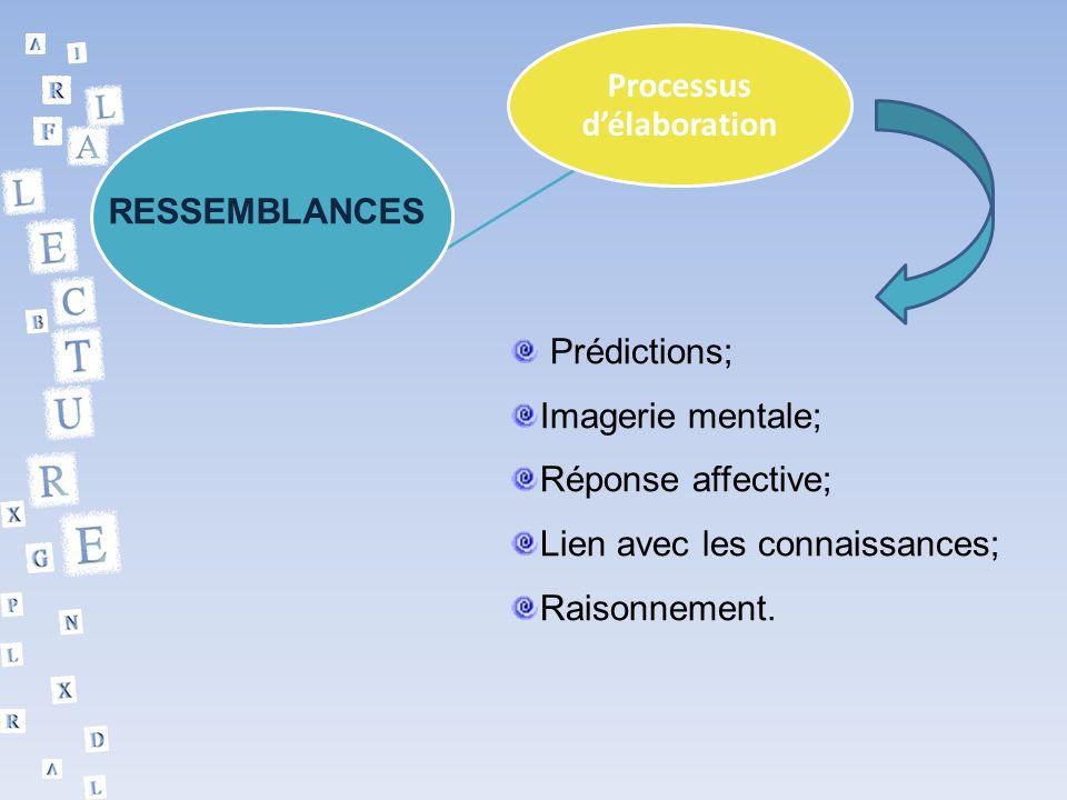 Processus délaboration RESSEMBLANCES Prédictions; Imagerie mentale; Réponse affective; Lien avec les connaissances; Raisonnement.