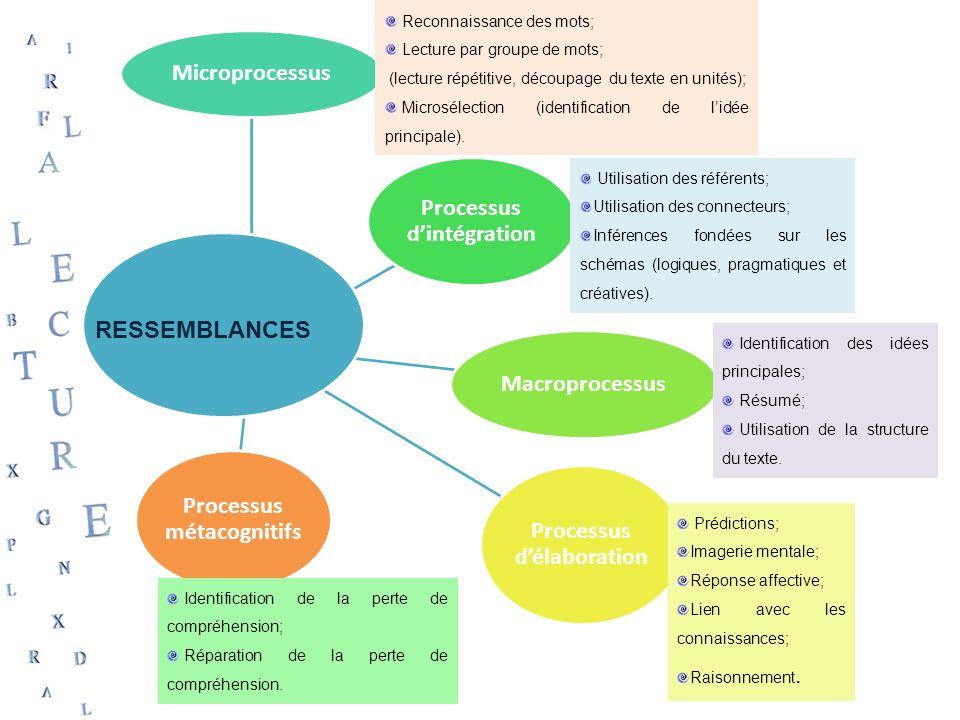 Microprocessus Processus dintégration Macroprocessus Processus délaboration Processus métacognitifs RESSEMBLANCES Reconnaissance des mots; Lecture par