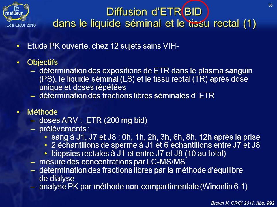 le meilleur …de CROI 2010 Diffusion dETR BID dans le liquide séminal et le tissu rectal (1) Etude PK ouverte, chez 12 sujets sains VIH- Objectifs –dét