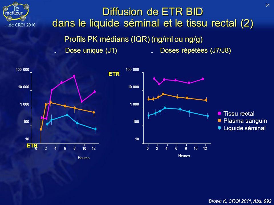 le meilleur …de CROI 2010 Diffusion de ETR BID dans le liquide séminal et le tissu rectal (2) Brown K, CROI 2011, Abs. 992 Profils PK médians (IQR) (n