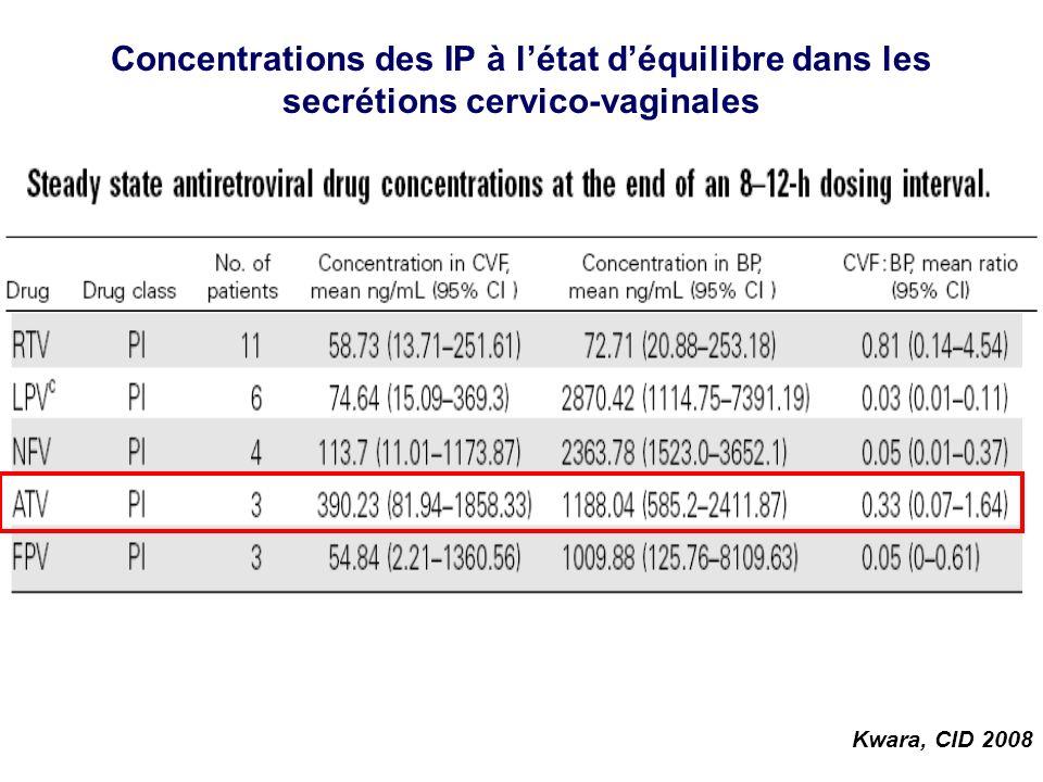 Concentrations des IP à létat déquilibre dans les secrétions cervico-vaginales Kwara, CID 2008
