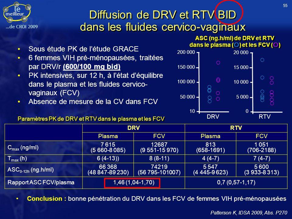le meilleur …de CROI 2009 Diffusion de DRV et RTV BID dans les fluides cervico-vaginaux Sous étude PK de létude GRACE 6 femmes VIH pré-ménopausées, tr