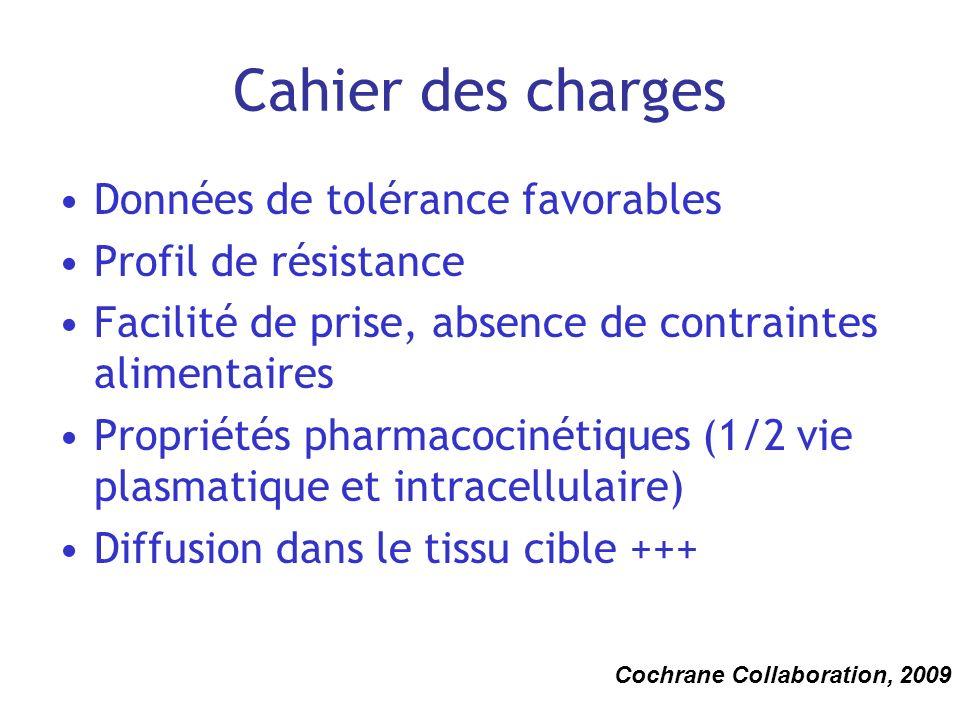 Cahier des charges Données de tolérance favorables Profil de résistance Facilité de prise, absence de contraintes alimentaires Propriétés pharmacociné