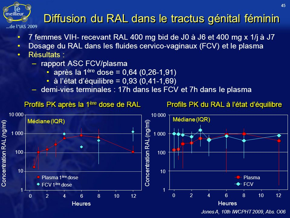 le meilleur …de lIAS 2009 Diffusion du RAL dans le tractus génital féminin 7 femmes VIH- recevant RAL 400 mg bid de J0 à J6 et 400 mg x 1/j à J7 Dosag