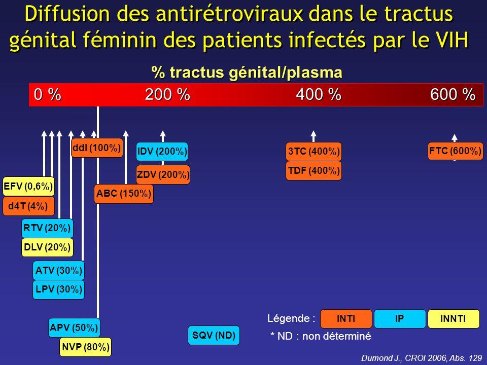 le meilleur …de CROI 2009 Diffusion de DRV et RTV BID dans les fluides cervico-vaginaux Sous étude PK de létude GRACE 6 femmes VIH pré-ménopausées, traitées par DRV/r (600/100 mg bid) PK intensives, sur 12 h, à létat déquilibre dans le plasma et les fluides cervico- vaginaux (FCV) Absence de mesure de la CV dans FCV Patterson K, IDSA 2009, Abs.