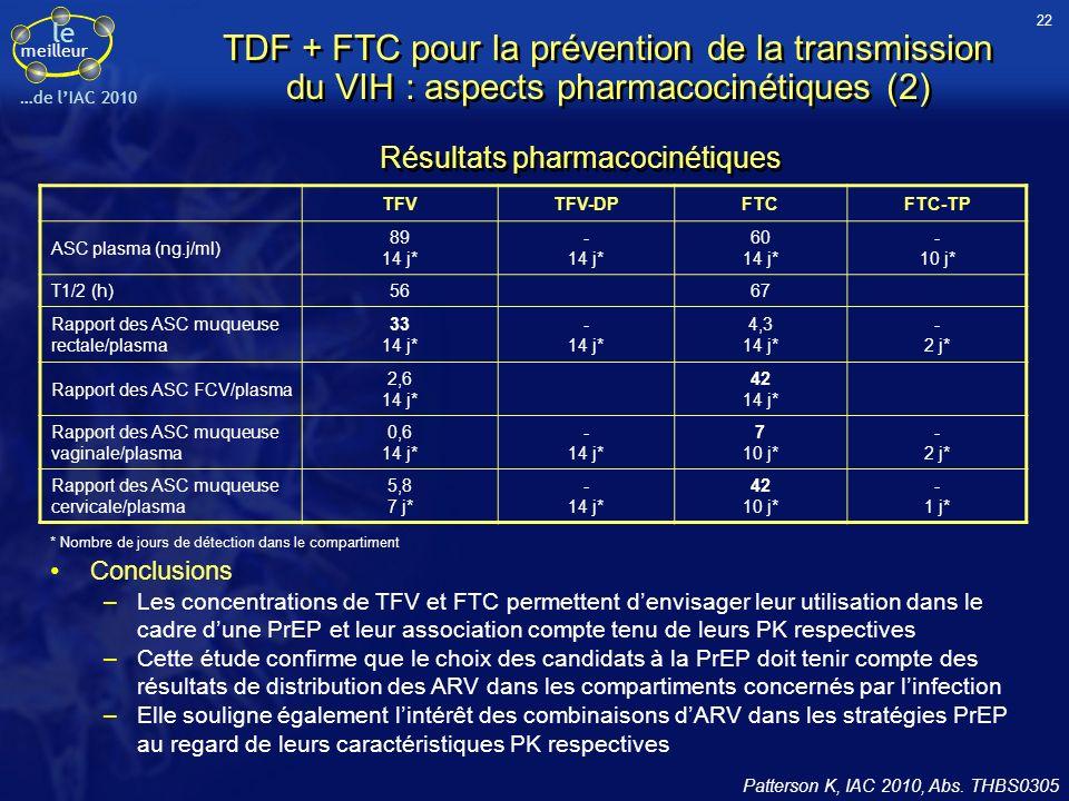 le meilleur …de la CROI 2006 FemmesHommes J1 14 joursJ1 14 jours Ratio des C 24H 9,7 ± 15,28,8 ± 12,14,4 ± 5,15,1 ± 6,8 Ratio des ASC 0 24H 4,2 ± 3,92,5 ± 3,1 Rapports tractus génital/plasma des concentrations extracellulaires de TDF Diffusion du TFV dans le tractus génital de patients infectés par le VIH Vourvahis M., CROI 2006, Abs.