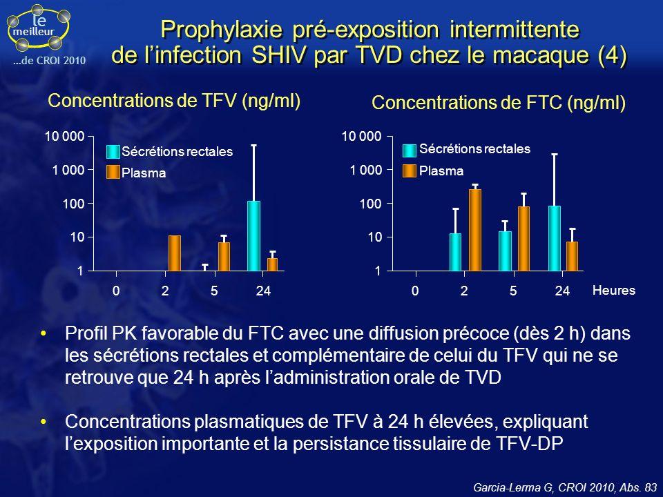 le meilleur …de la CROI 2011 PrEP par TDF/FTC et événements indésirables Tolérance de TDF/FTC oral dans iPrEx (1) –Nausées plus fréquentes (2 % vs 1 % ; p = 0,04) –Perte de poids plus fréquente (2 % vs 1 % ; p = 0,04) –Élévation de la créatinine (2 % vs 1 % ; p = 0,08) –Diminution discrète (0,7 à 1 %) mais significative de la densité minérale osseuse à 24 semaines par rapport au groupe placebo (mais DMO plus basse qu attendue chez tous les patients à l inclusion) (2) (1) Grant R, CROI 2011, Abs.