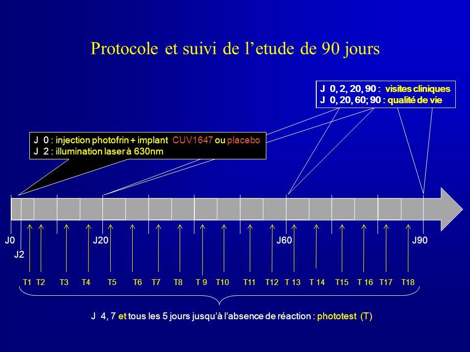 Protocole et suivi de letude de 90 jours T1 J0 J90J20J60 J2 T2T3T4T6T8T10T12T 14T 16T18T5T7T 9T11T 13T15T17 J 0, 2, 20, 90 : visites cliniques J 0, 20