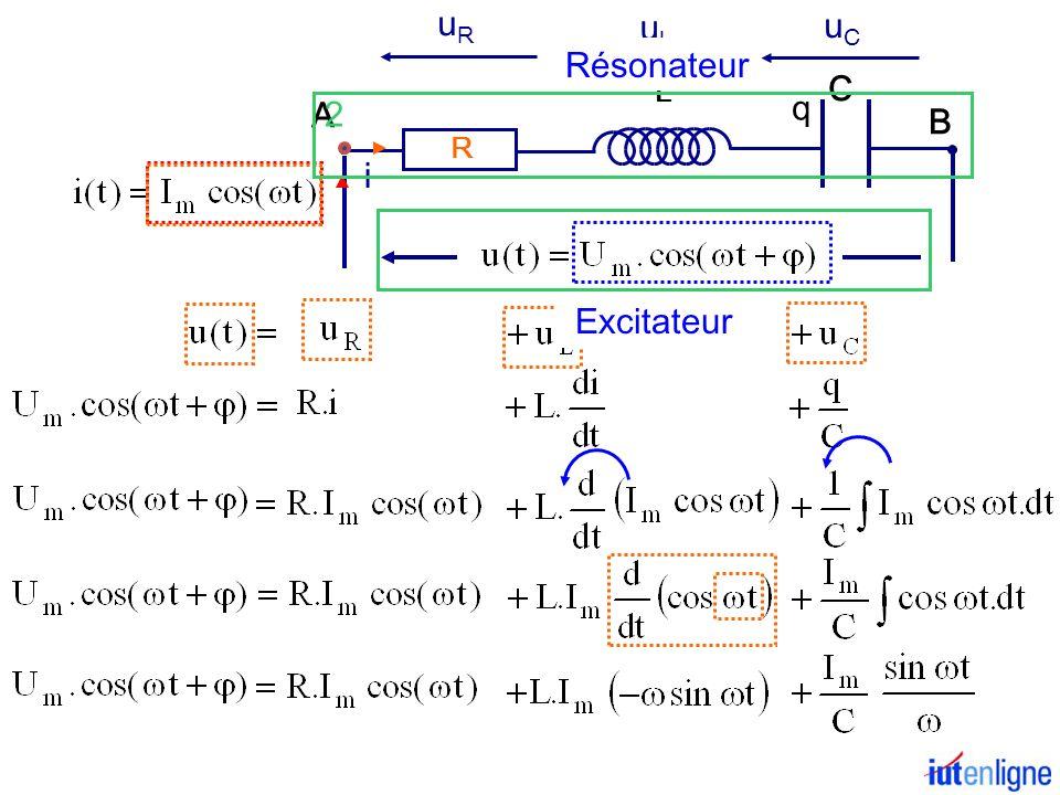 I m /C 2 cosinu s sinus Représentation de Fresnel à instant t=0 RI m L I m I m /C Vecteur somme UmUm