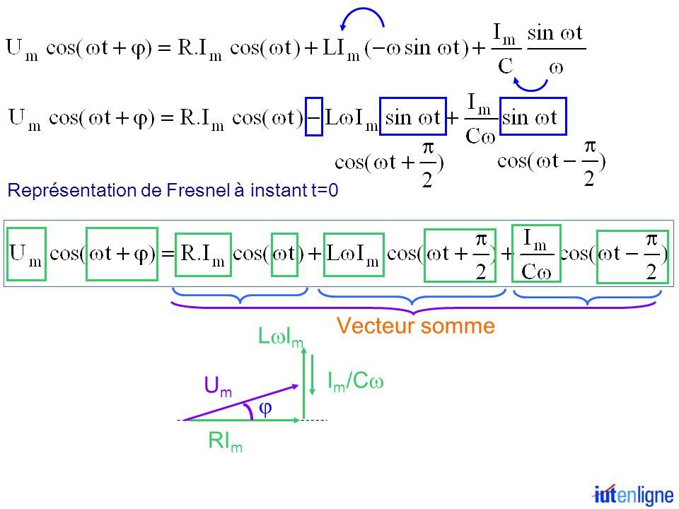V ECTEUR DE F RESNEL La fonction sinusoïdale u(t) = U m.cos( t+ ) est représentée par un vecteur (dit de Fresnel) – de longueur U m – faisant par rapport à l axe horizontal à instant t=0 un angle à instant t un angle ( t+j ) – tournant dans le sens trigo.
