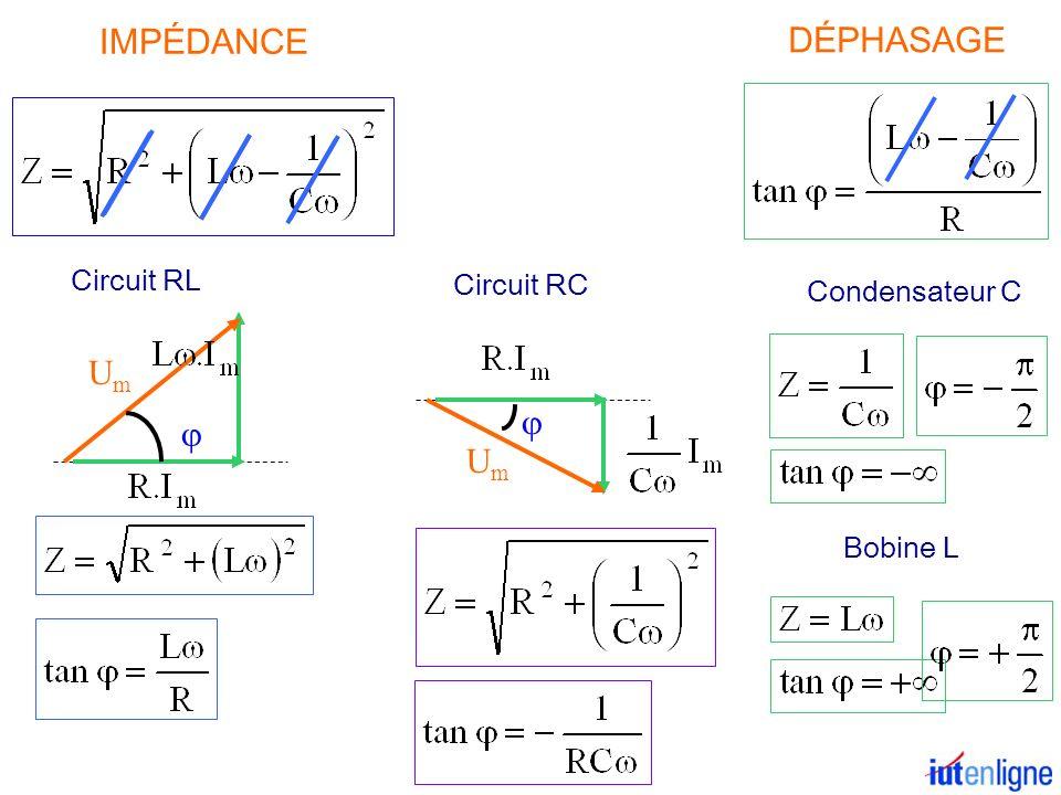 IMPÉDANCE DÉPHASAGE UmUm Circuit RL Circuit RC UmUm Condensateur C Bobine L