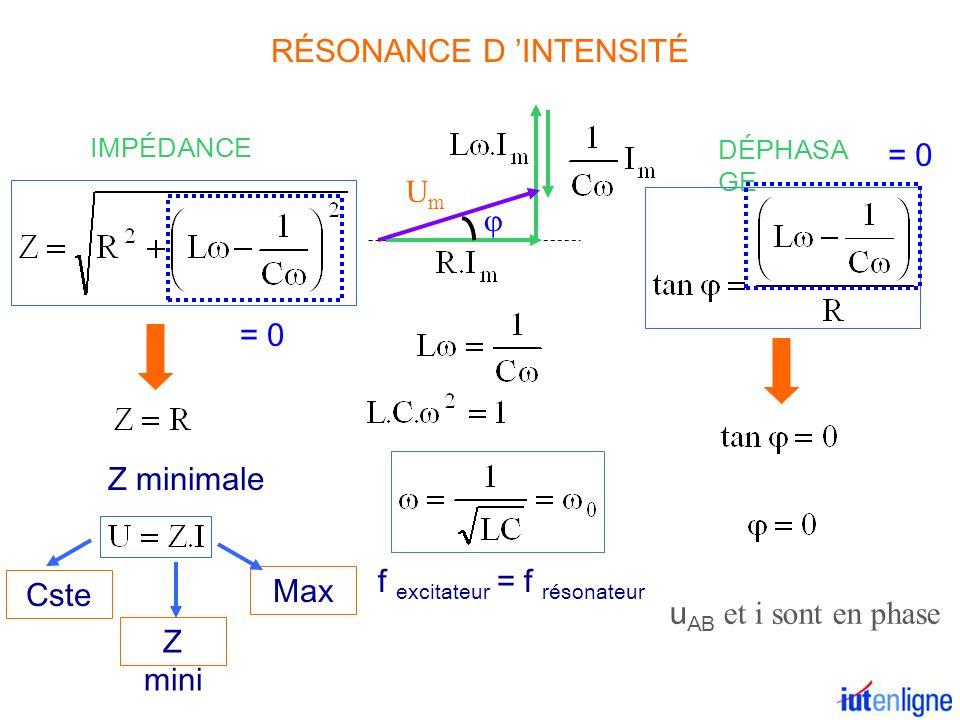 IMPÉDANCE DÉPHASA GE UmUm u AB et i sont en phase Z minimale Z mini Cste Max f excitateur = f résonateur RÉSONANCE D INTENSITÉ = 0