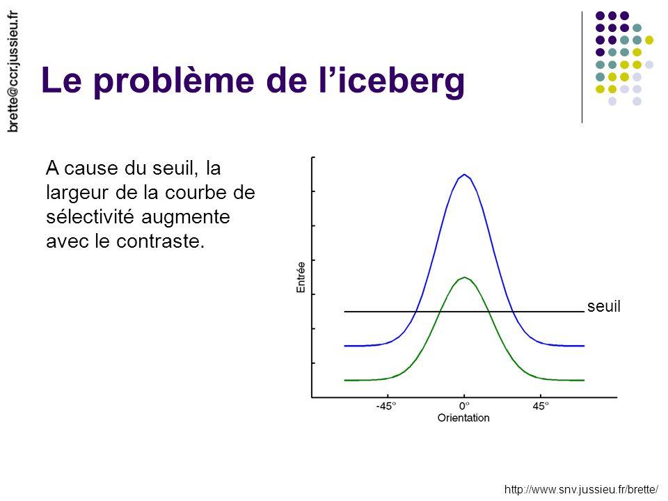 http://www.snv.jussieu.fr/brette/ Le problème de liceberg seuil A cause du seuil, la largeur de la courbe de sélectivité augmente avec le contraste.