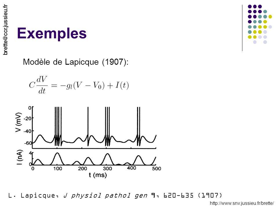 http://www.snv.jussieu.fr/brette/ Exemples Modèle de Lapicque (1907): L. Lapicque, J physiol pathol gen 9, 620-635 (1907)