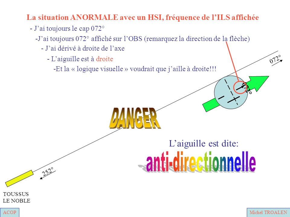 ACOPMichel TROALEN 252° 072° TOUSSUS LE NOBLE - Laiguille est à droite - Jai dérivé à droite de laxe -Jai toujours 072° affiché sur lOBS (remarquez la direction de la flèche) - Jai toujours le cap 072° -Et la « logique visuelle » voudrait que jaille à droite!!.