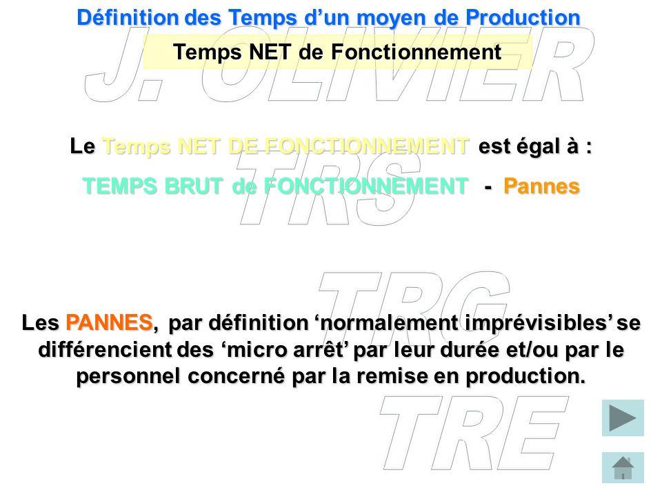 Définition des Temps dun moyen de Production Temps NET de Fonctionnement Le Temps NET DE FONCTIONNEMENT est égal à : TEMPS BRUT de FONCTIONNEMENT - Pa
