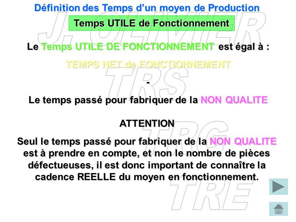 Temps UTILE de Fonctionnement Définition des Temps dun moyen de Production Le Temps UTILE DE FONCTIONNEMENT est égal à : TEMPS NET de FONCTIONNEMENT -
