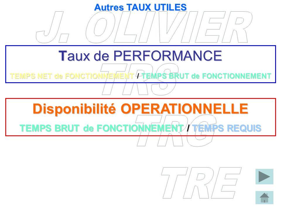 Taux de PERFORMANCE TEMPS NET de FONCTIONNEMENT / TEMPS BRUT de FONCTIONNEMENT Disponibilité OPERATIONNELLE TEMPS BRUT de FONCTIONNEMENT/ TEMPS REQUIS